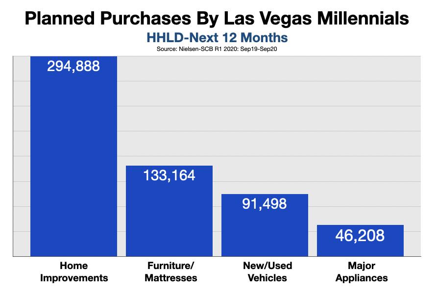 Advertising In Las Vegas Millennials 2021