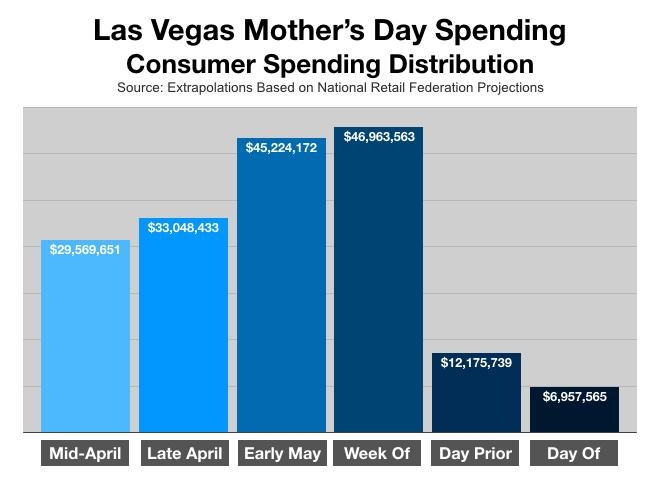 Advertising In Las Vegas Mothers Day Spending