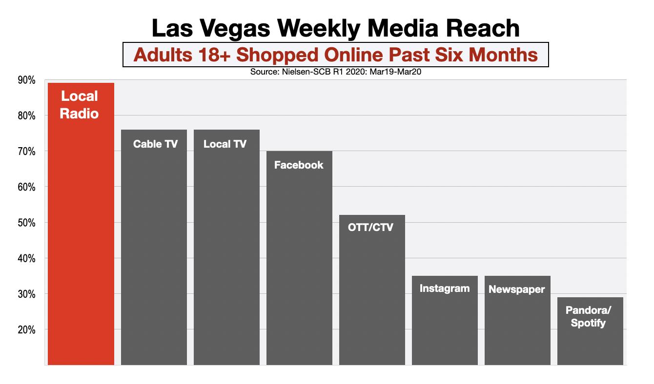Advertising In Las Vegas Online Shopping