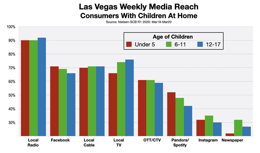 Advertising In Las Vegas Parents 2020