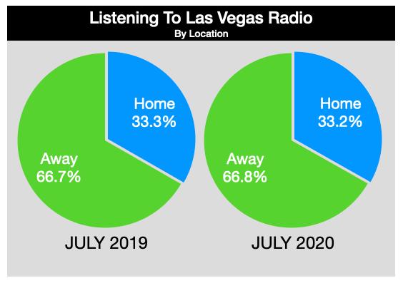 Advertising In Las Vegas Radio Listening Locations