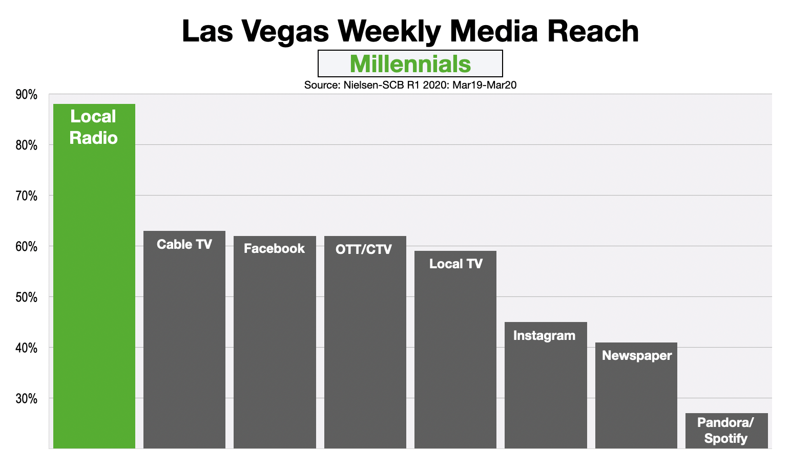 Advertising In Las Vegas Reaching Millennials
