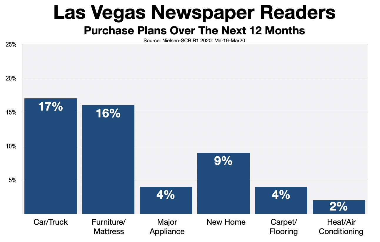 Advertising In Las Vegas Review-Journal Purchase Intent