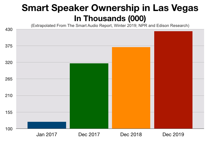 Advertising In Las Vegas Smart Speakers