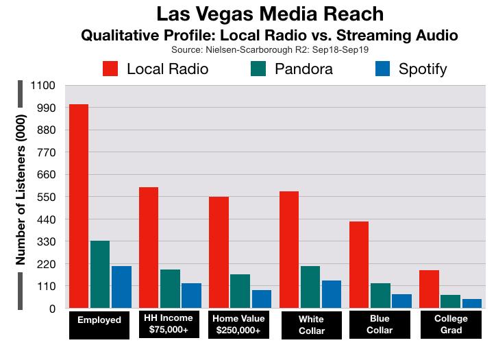 Advertising In Las Vegas Streaming Audio