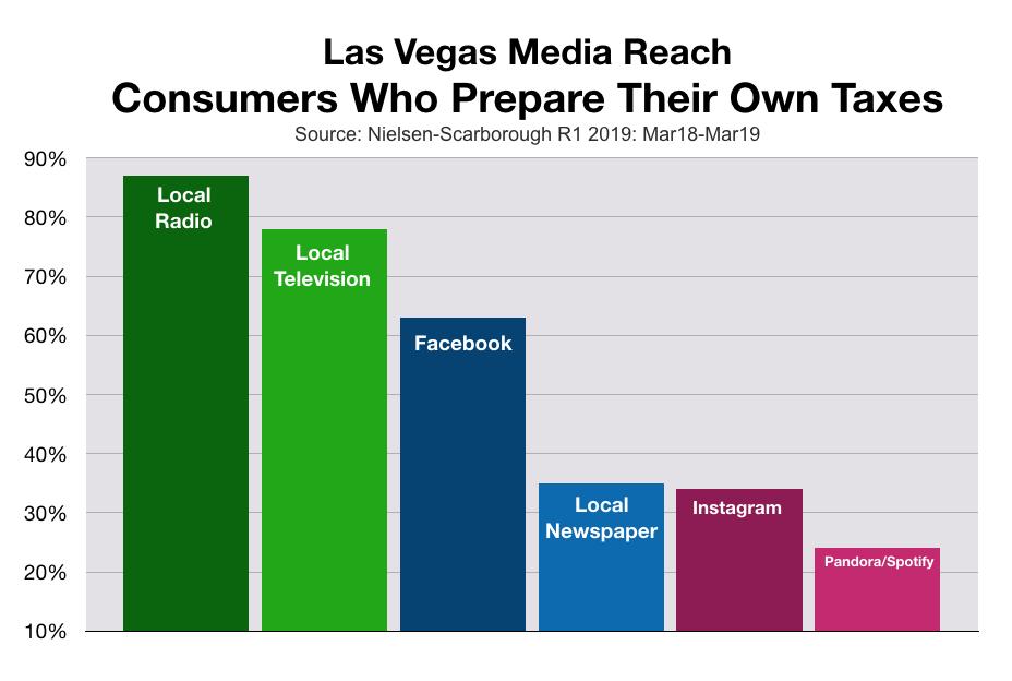 Advertising In Las Vegas Tax Preparation Professionals