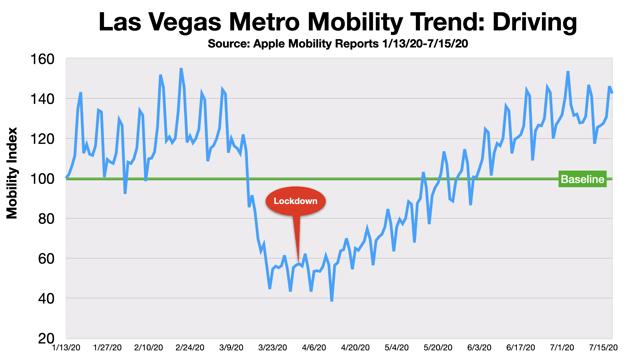 Advertising In Las Vegas Traffic