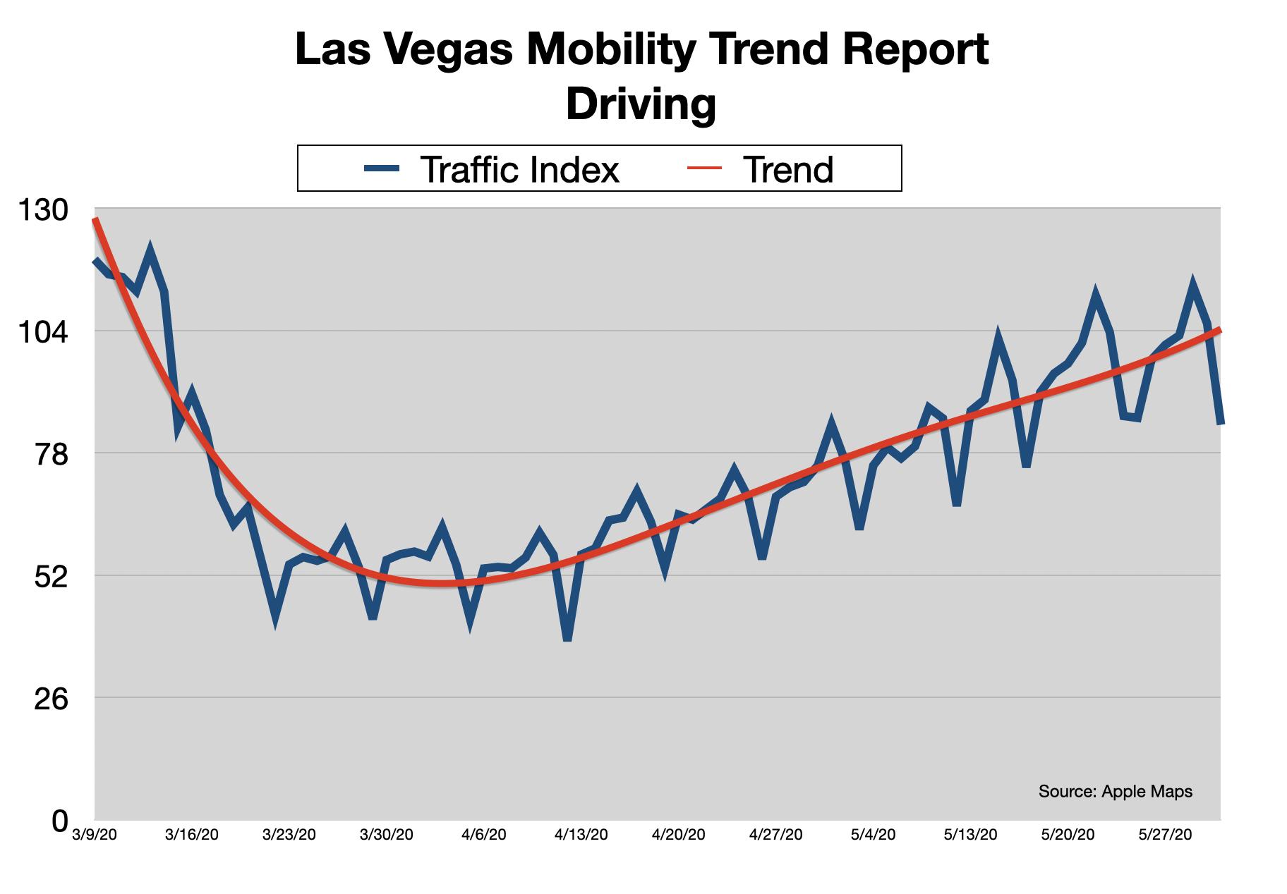 Advertising In Las Vegas Vehicle Traffic