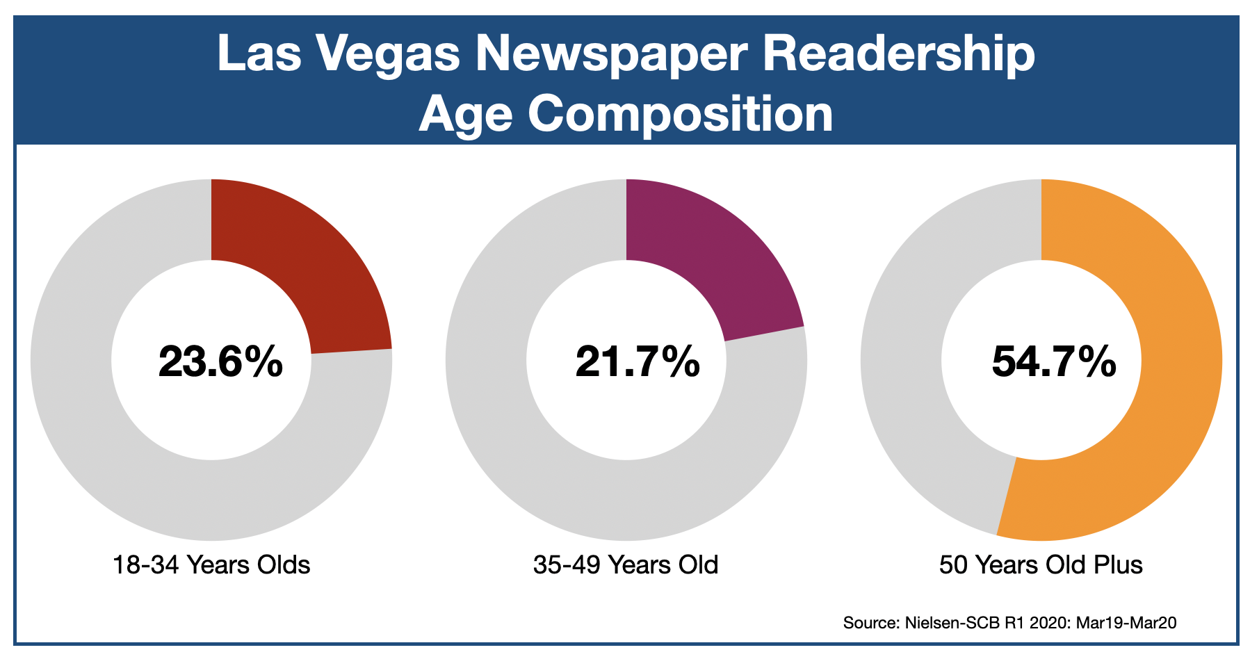 Advertising In The Las Vegas Review-Journal Age of Readers