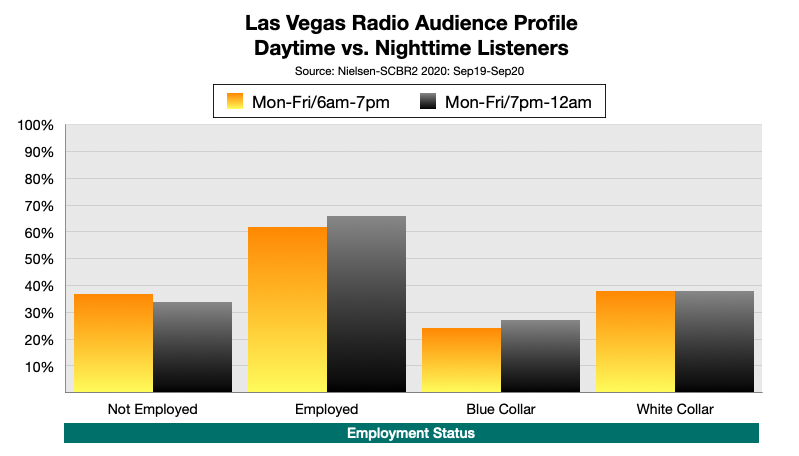 Advertising On Las Vegas Radio At Night Employment