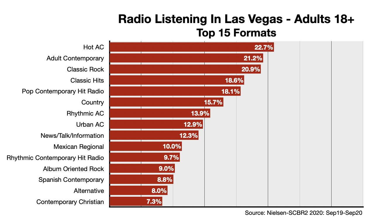 Advertising On Las Vegas Radio Formats-Adults