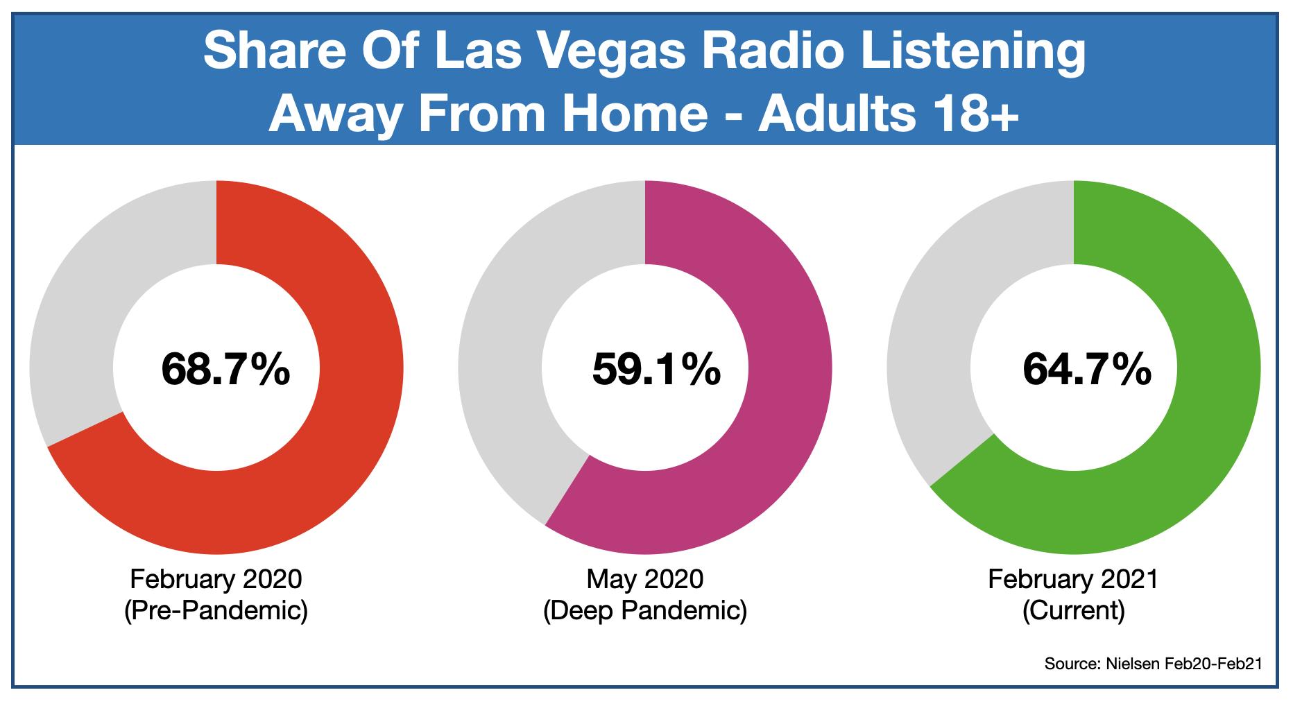 Advertising On Las Vegas Radio Listening Locations