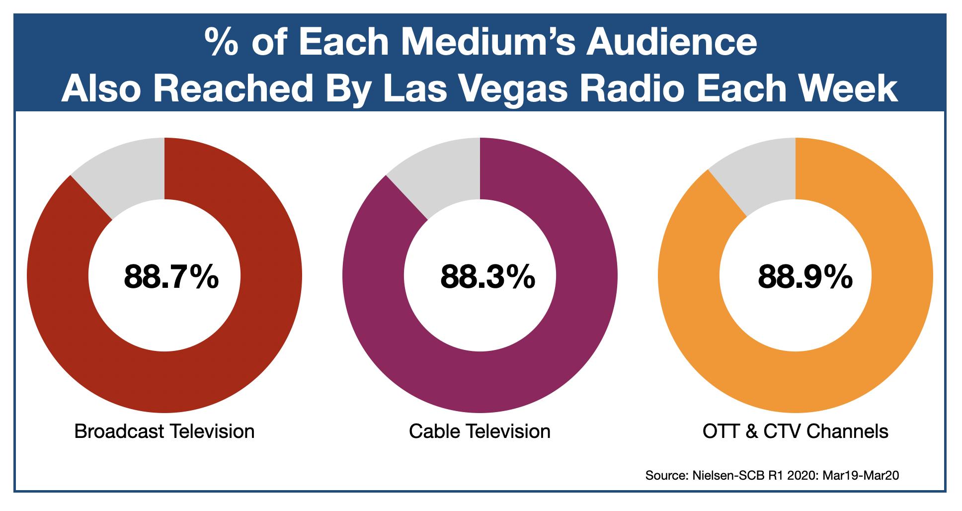 Advertising On Las Vegas Radio OTT and CTV