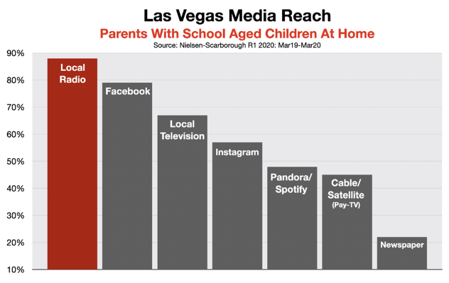 Advertising On Las Vegas Radio Parents