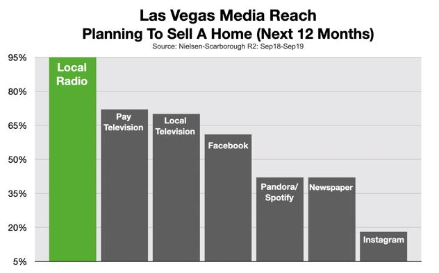 Advertising On Las Vegas Radio Real Estate