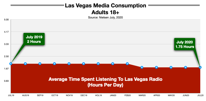 Advertising On Las Vegas Radio Time Spent Listening