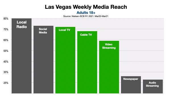 Advertising On Las Vegas Television Options