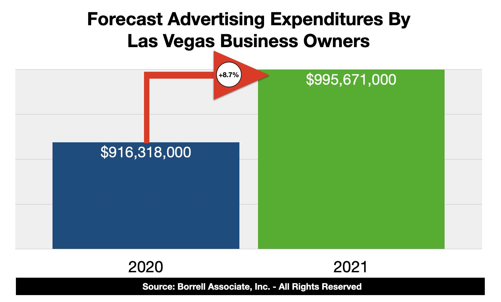 Advertising Spending In Las Vegas 2021