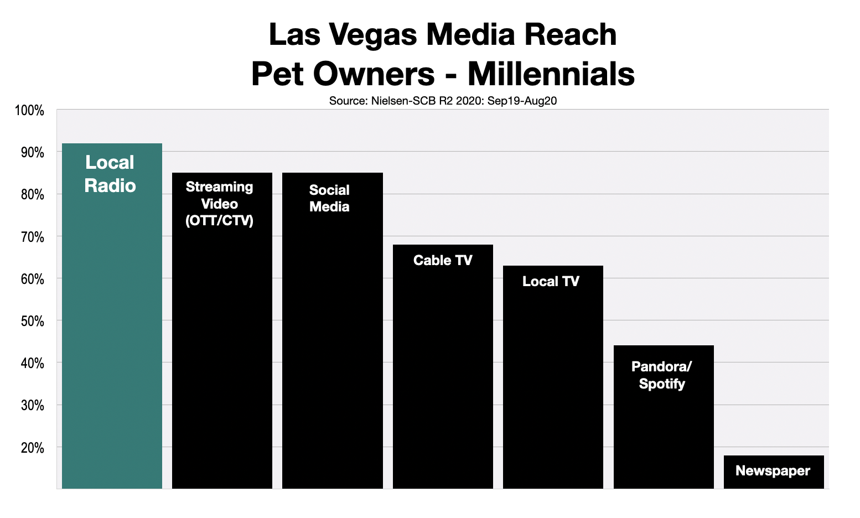 Advertising To Las Vegas Millennials Pet Owners