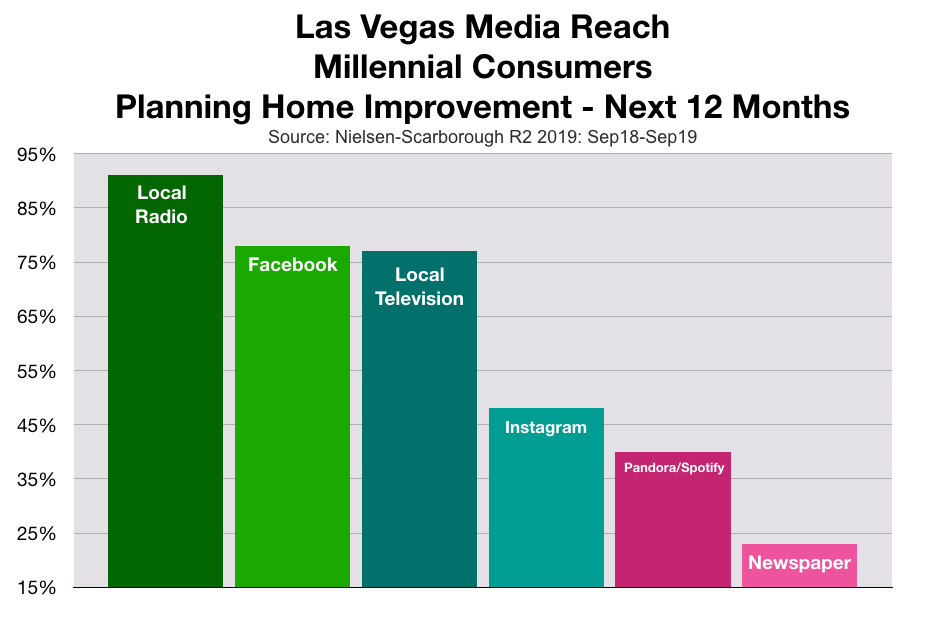 Advertising To Millennials in Las Vegas Home Improvements