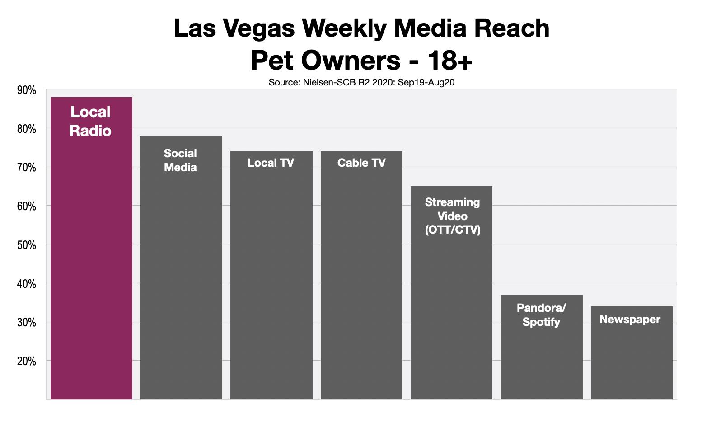 Advertising To Pet Owners In Las Vegas 2021