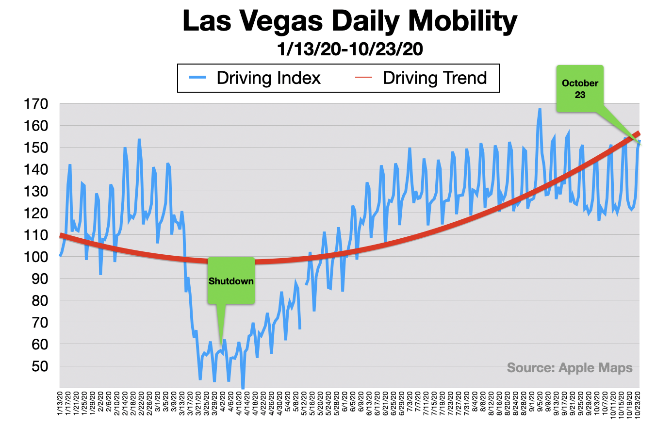 Advertising in Las Vegas Traffic Mobility 2020
