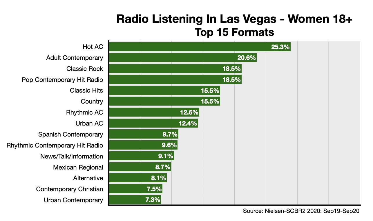 Advertising on Las Vegas Radio Formats-Women