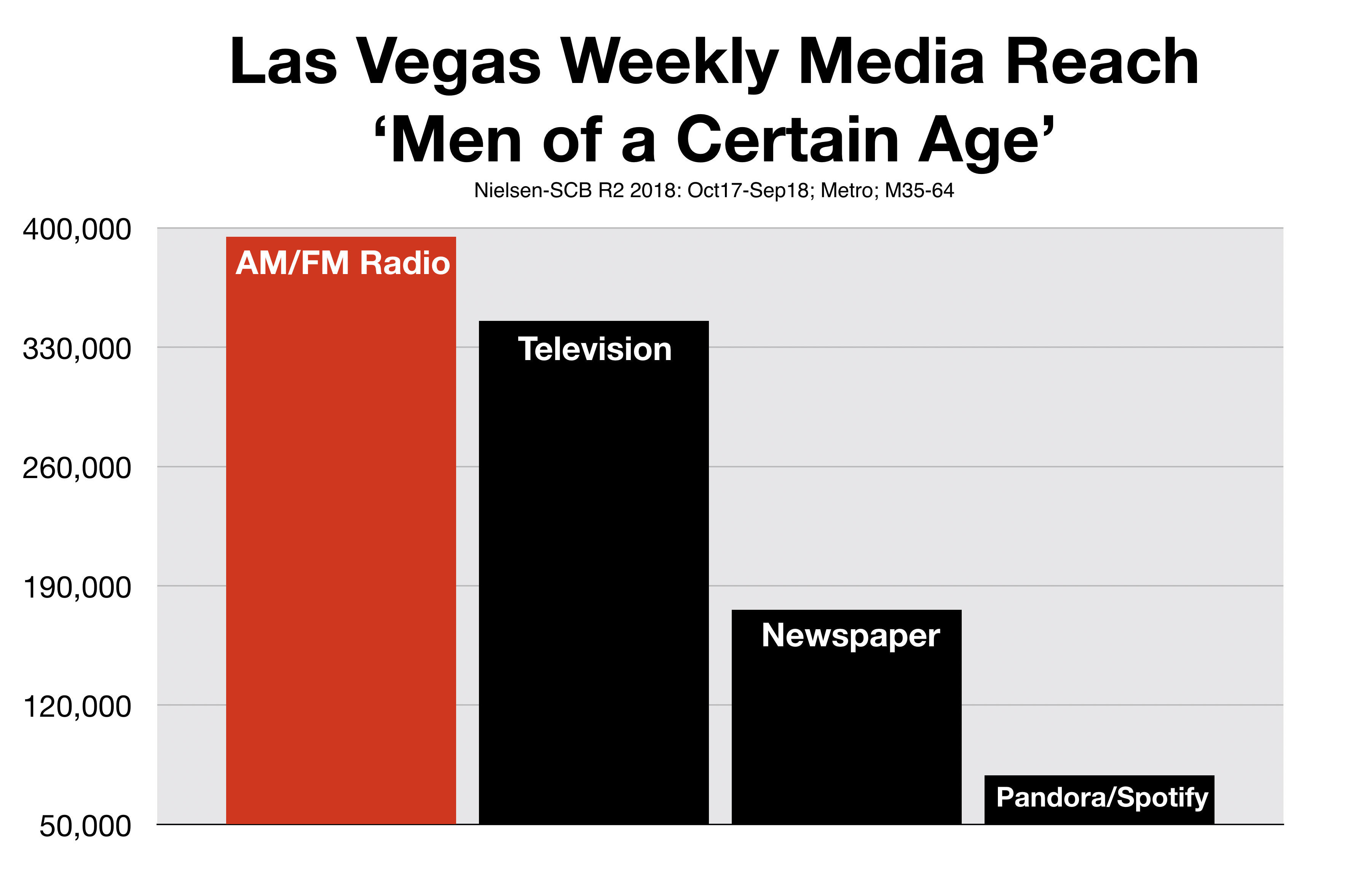Advertising on Las Vegas Radio Reaches Men of A Certain Age