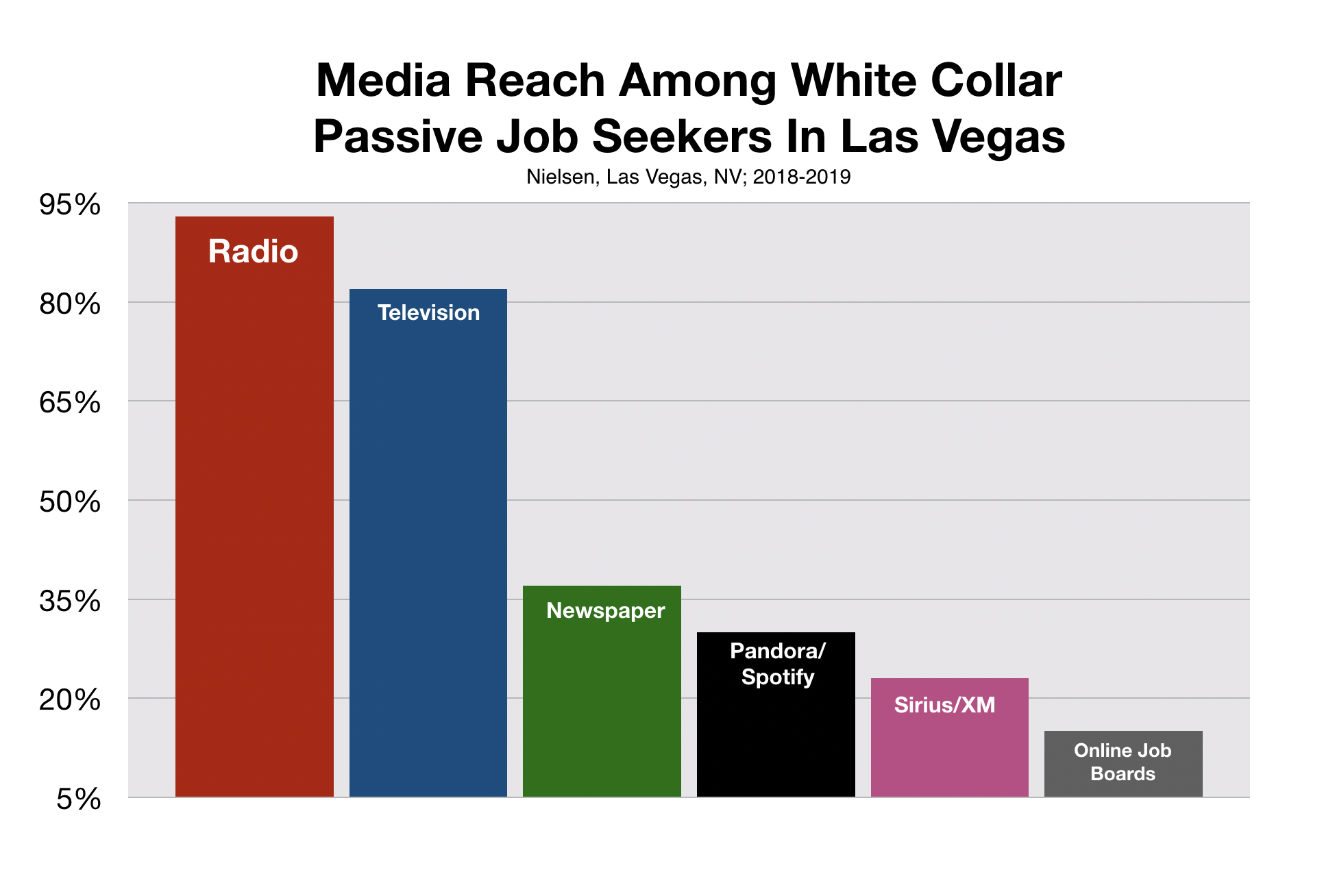 Best Way To Recruit White Collar Workers In Las Vegas