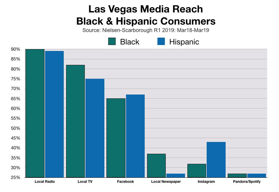 Black and Hispanic Consumers In Las Vegas Media Usage