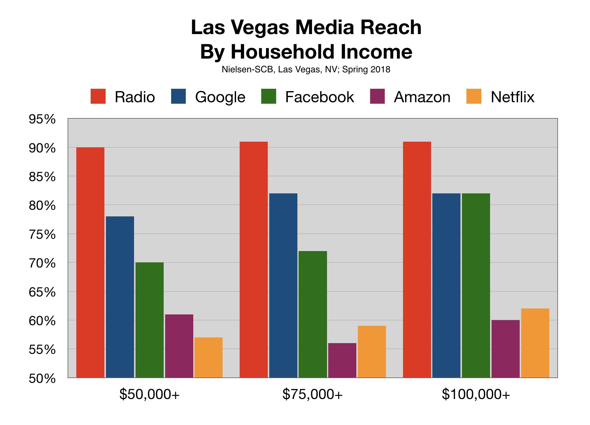 Digital Advertising Online in Las Vegas Income of Users