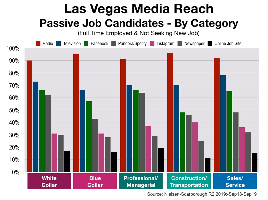 Employment Advertising in Las Vegas: Job Categories