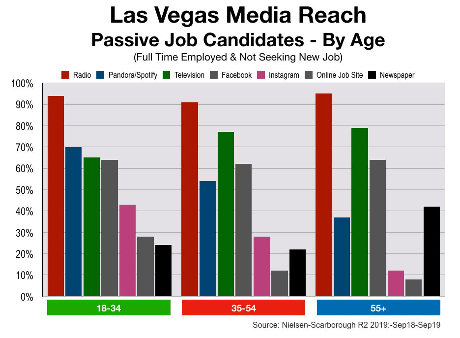 Las Vegas Recruitment Advertising: Demographics