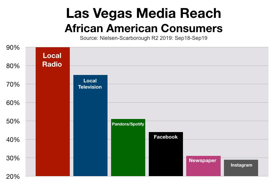 Market To African Americans in Las Vegas
