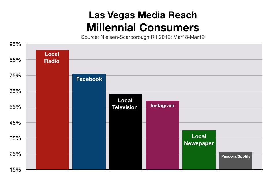Millennial Consumers In Las Vegas Advertising Reach