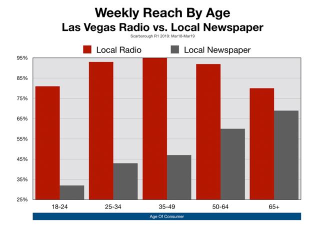 Newspaper Advertising Las Vegas Age of Readers