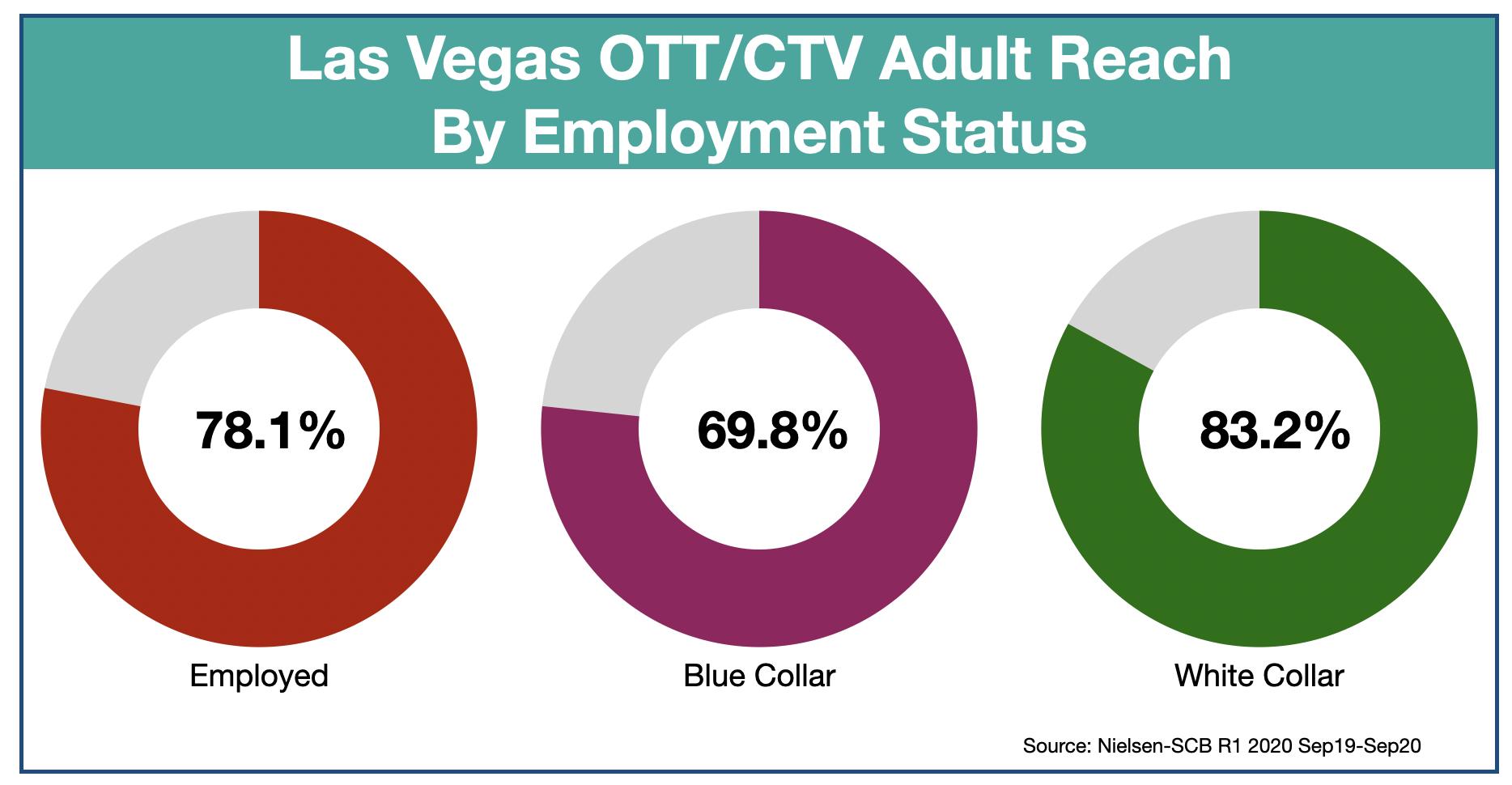 OTT & CTV advertising in Las Vegas Employment Status