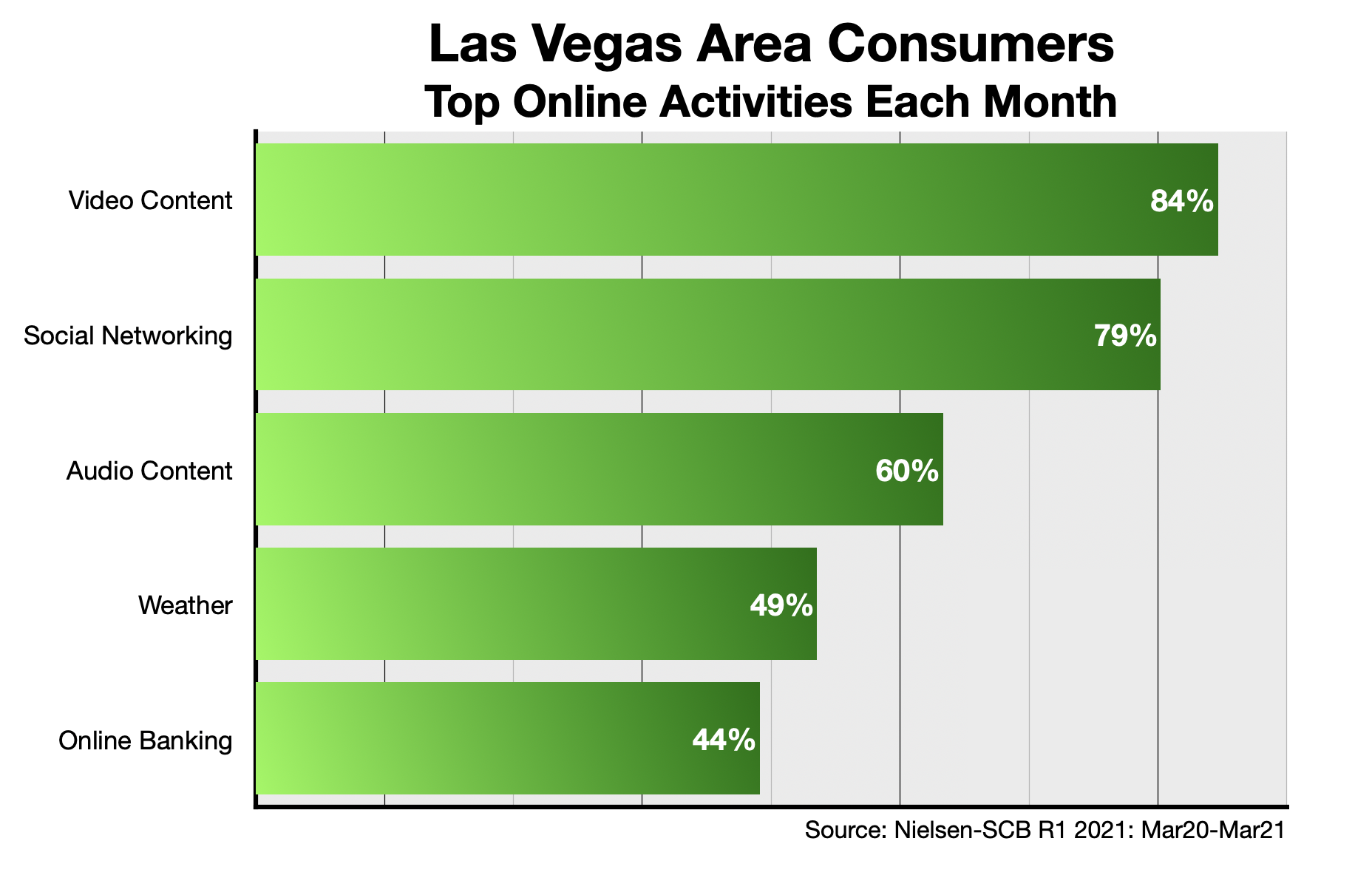 Online Advertising In Las Vegas Content
