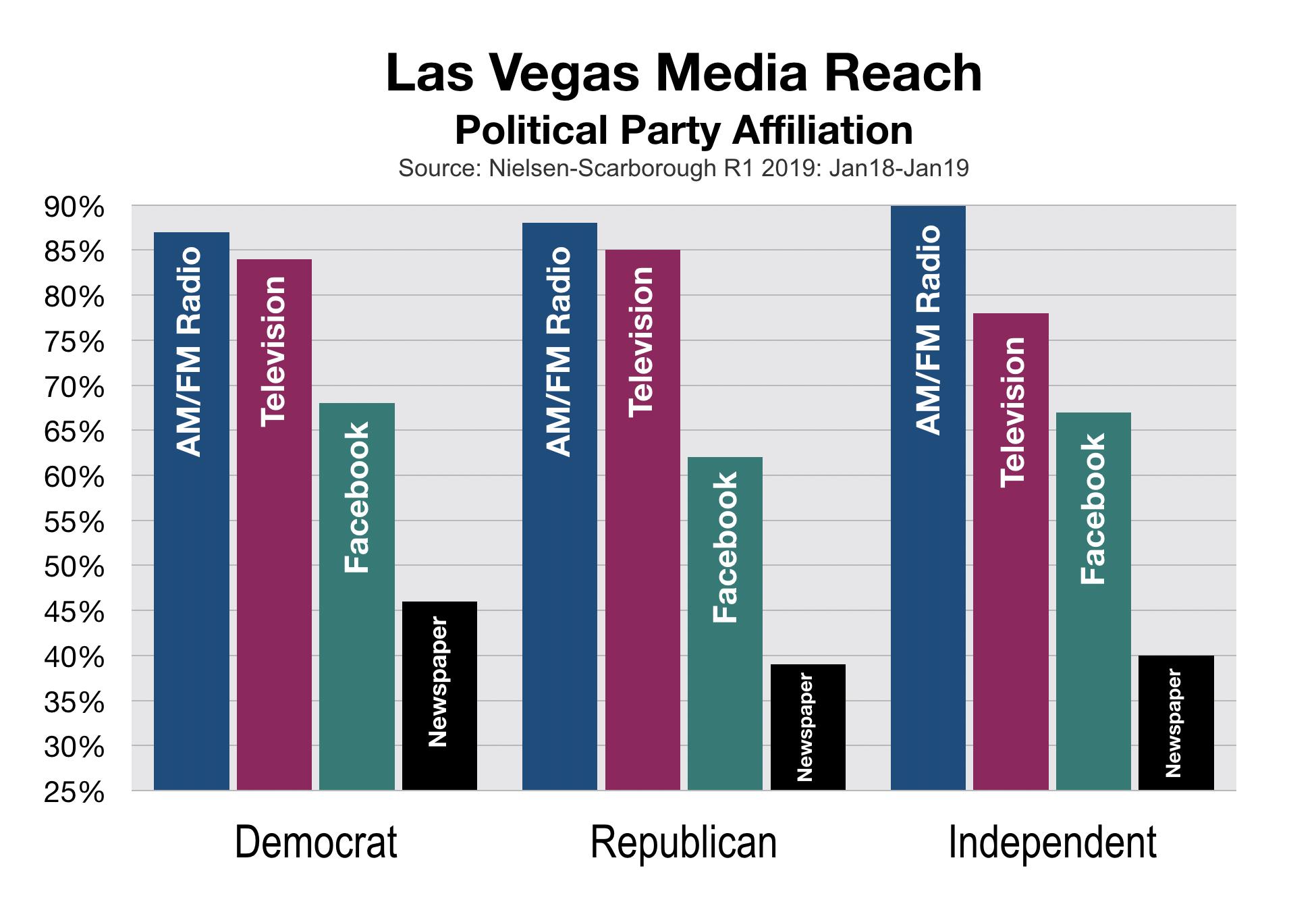 Political Advertising Las Vegas Party Affiliation