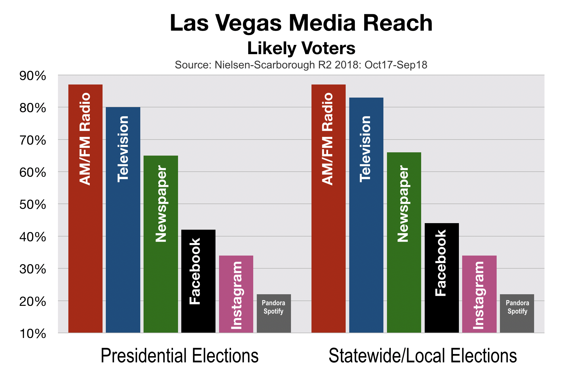 Political Advertising in Las Vegas Nevada Likely Voters