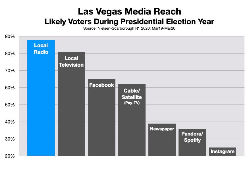 Radio Advertising In Las Vegas Political Rates