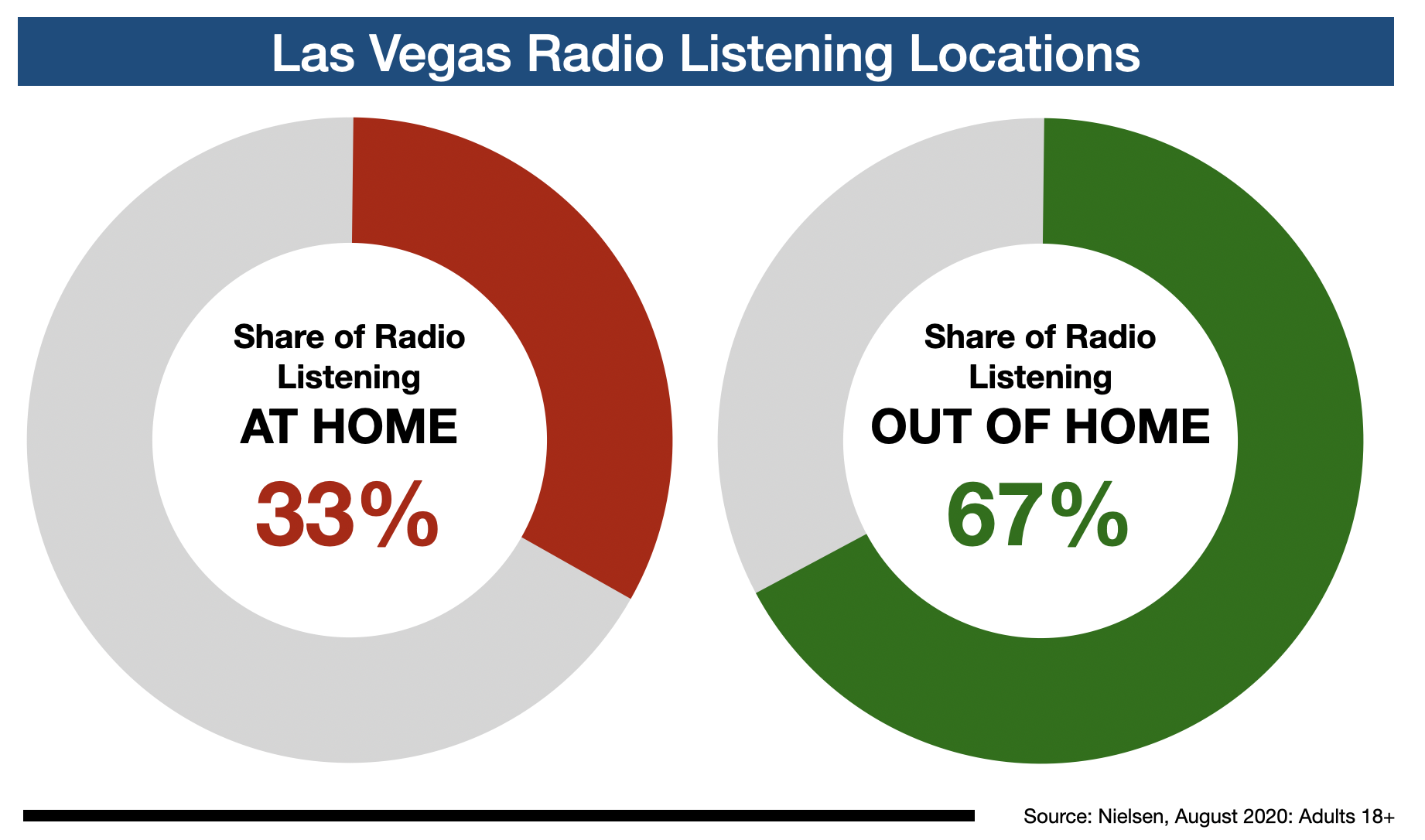 Radio Listening In Las Vegas Location