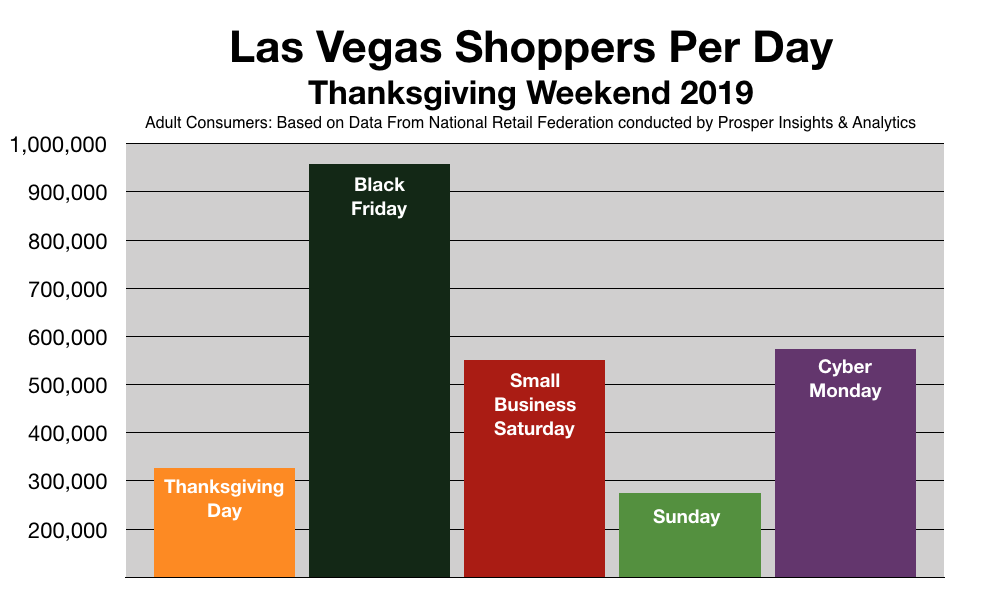 Reach Holiday Shoppers In Las Vegas