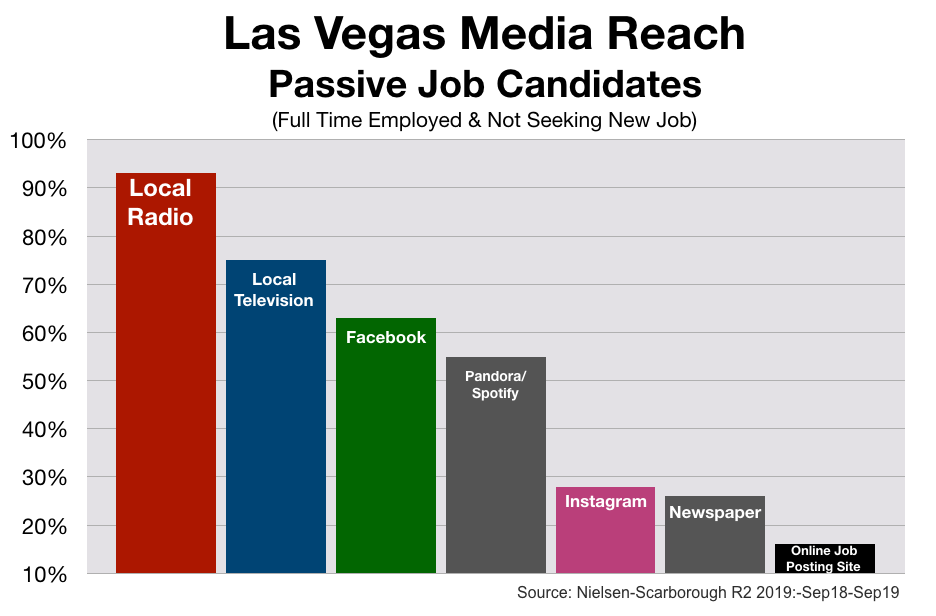 Recruitment Advertising In Las Vegas Media Reach