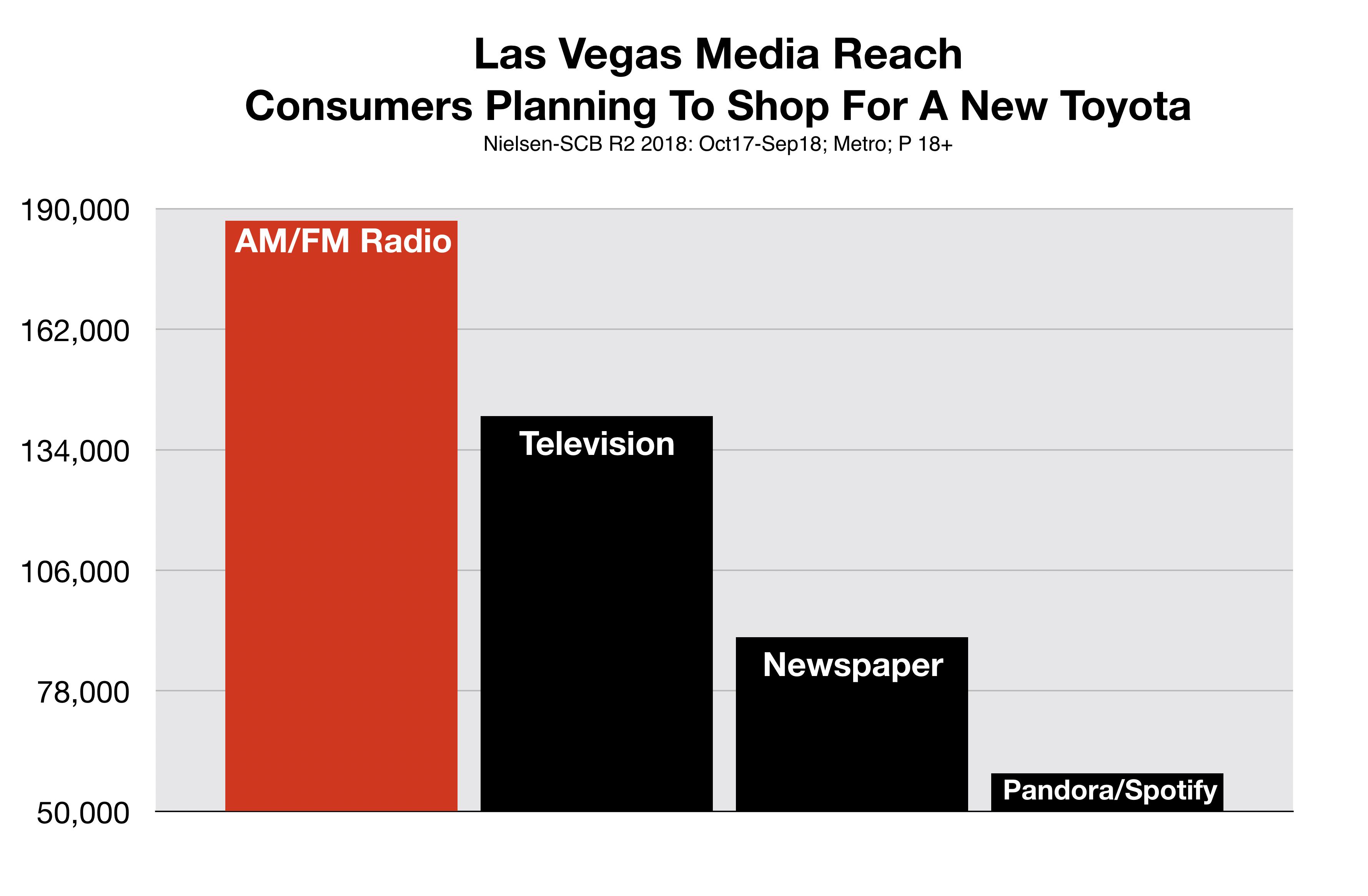 Las Vegas Automotive Advertising Toyota