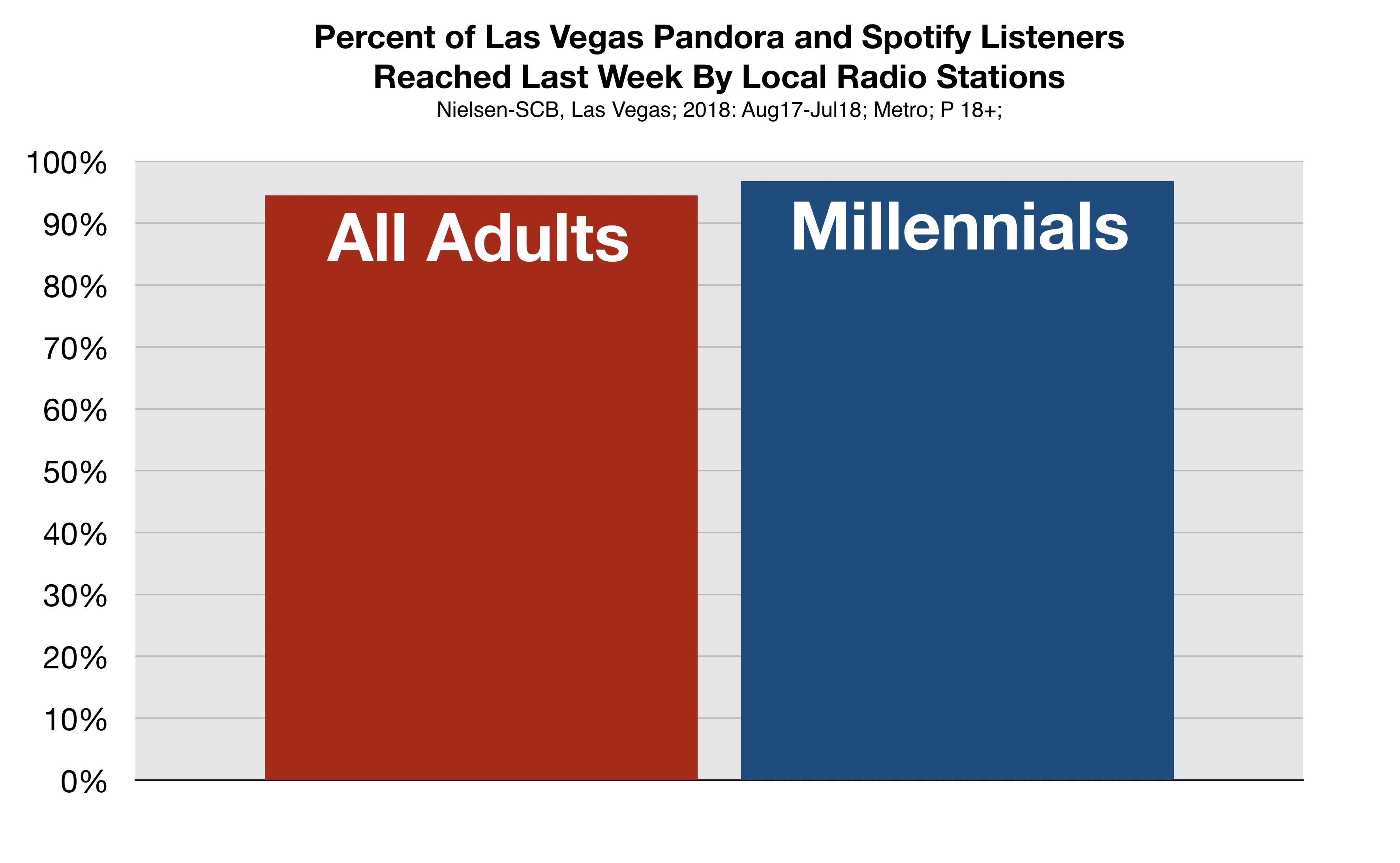 Advertising in Las Vegas Pandora and Spotify Millennials