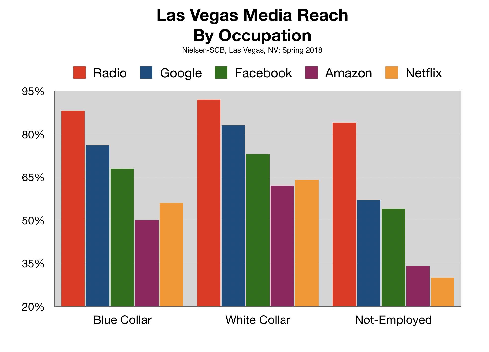Online Advertising In Las Vegas Occupation