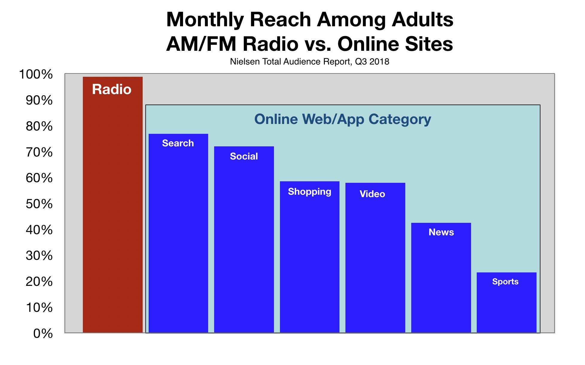 Online Internet Digital Advertising Las Vegas