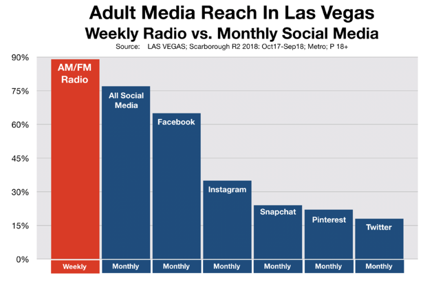 Social Media Advertising In Las Vegas Reach