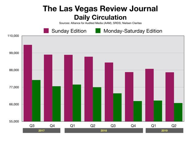 Newspaper Advertising Las Vegas Nevada